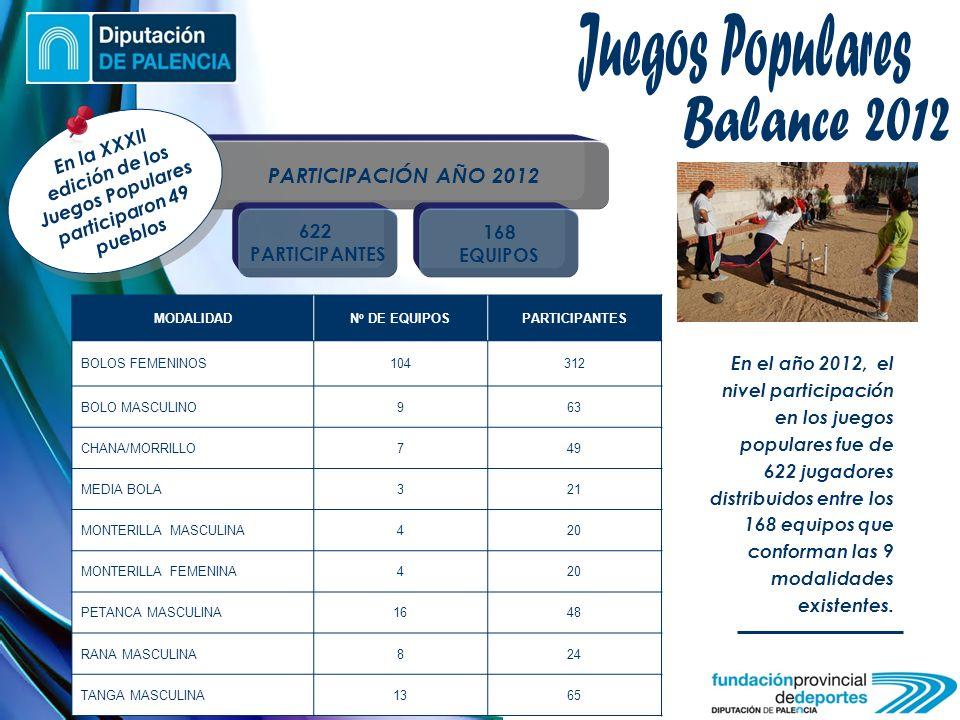 PARTICIPACIÓN AÑO 2012 622 PARTICIPANTES 168 EQUIPOS MODALIDAD N º DE EQUIPOS PARTICIPANTES BOLOS FEMENINOS104312 BOLO MASCULINO963 CHANA/MORRILLO749 MEDIA BOLA321 MONTERILLA MASCULINA420 MONTERILLA FEMENINA420 PETANCA MASCULINA1648 RANA MASCULINA824 TANGA MASCULINA1365 En el año 2012, el nivel participación en los juegos populares fue de 622 jugadores distribuidos entre los 168 equipos que conforman las 9 modalidades existentes.