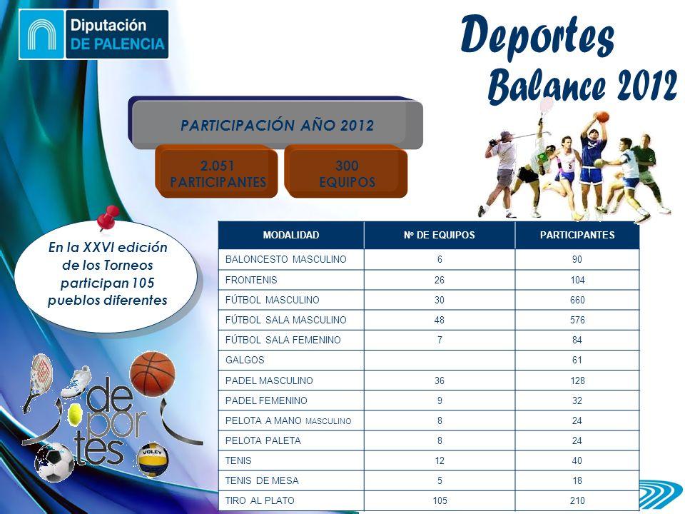 PARTICIPACIÓN AÑO 2012 MODALIDAD N º DE EQUIPOS PARTICIPANTES BALONCESTO MASCULINO690 FRONTENIS26104 FÚTBOL MASCULINO30660 FÚTBOL SALA MASCULINO48576 FÚTBOL SALA FEMENINO784 GALGOS61 PADEL MASCULINO36128 PADEL FEMENINO932 PELOTA A MANO MASCULINO 824 PELOTA PALETA824 TENIS1240 TENIS DE MESA518 TIRO AL PLATO105210 2.051 PARTICIPANTES 300 EQUIPOS En la XXVI edición de los Torneos participan 105 pueblos diferentes