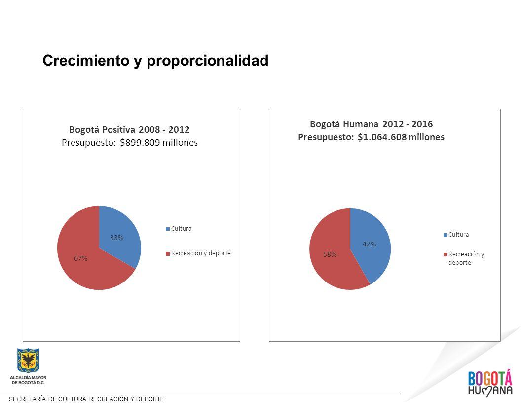 SECRETARÍA DE CULTURA, RECREACIÓN Y DEPORTE Crecimiento y proporcionalidad