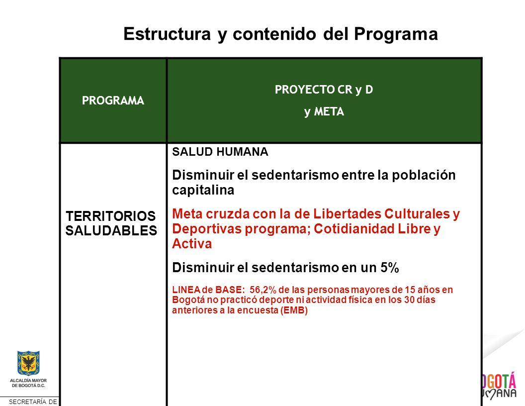 SECRETARÍA DE CULTURA, RECREACIÓN Y DEPORTE Estructura y contenido del Programa PROGRAMA PROYECTO CR y D y META TERRITORIOS SALUDABLES SALUD HUMANA Di