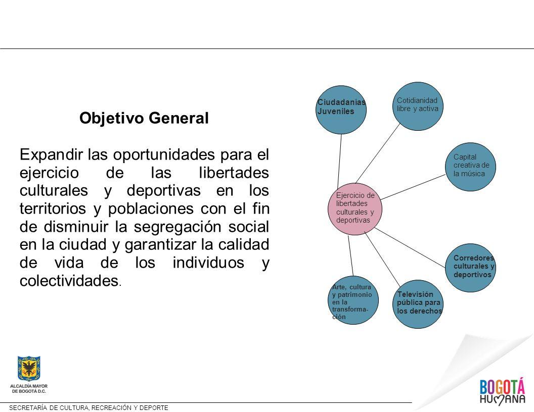 SECRETARÍA DE CULTURA, RECREACIÓN Y DEPORTE Estructura y contenido del Programa PROGRAMA PROYECTO CR y D y META Ejercicio de las Libertades Culturales y Deportivas METAS 1.COBERTURA en bienes y servicios C y D 2.FORMACIÓN en C y D 3.DIALOGO INTERCULTURAL – Diversidad 4.PRACTICAS de C y D 5.EMPLEABILIDAD del Sector 6.PRODUCCIÓN de CONTENIDOS – memoria y creación 7.SUPERACiÓN del SEDENTARISMO 8.PROTECCIÓN del PATRIMONIO CULTURAL 9.INFRAESTRUCTURA para la C y D 10.LECTURABILIDAD- red de Bibliotecas 11.DESARROLLO NORMATIVO del sector 12.ESPACIO PUBLICO – red de PARQUES