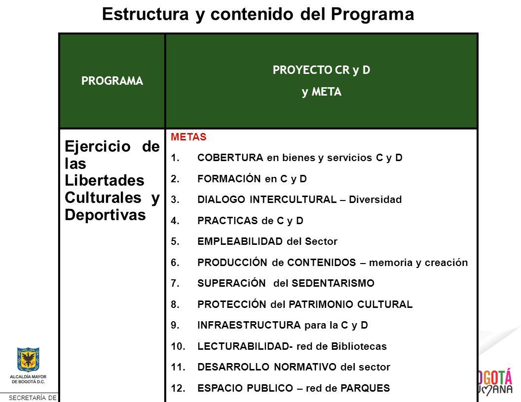 SECRETARÍA DE CULTURA, RECREACIÓN Y DEPORTE METAS del PROGRAMA LIBERTADES CULTURALES y DEPORTIVAS Aumentar el índice de la dimensión cultural del desarrollo humano (en construcción) Aumentar en 35% la cobertura de bienes y servicios culturales, recreativos y deportivos Con equidad, inclusión y no segregación ___________________ 18.304 eventos y manifestaciones C y D a 2011 ___________________ 11.357.704 asistencias Aumentar en 60% la formación del talento humano del sector CR y Deporte ____________________ 330 agentes formados a 2011 Promover el diálogo intercultural en el 60% de las acciones en C y D del sector público y en alianza con el sector privado __________________ NUEVA LINEA Aumentar en un 5% la práctica artística, deportiva y de actividad física de los habitantes de Bogotá ___________________ 16% artística 56, 2 % actividad física Generar 5.000 oportunidades de trabajo en actividades del sector cultura, recreación, deporte y actividad física __________________ tres mil organizaciones activas y 648 empleos públicos Aumentar en un 10% la producción artística y cultural estimulada o apoyada por el sector público __________________ 2 504 estímulos y apoyos 2008-2011