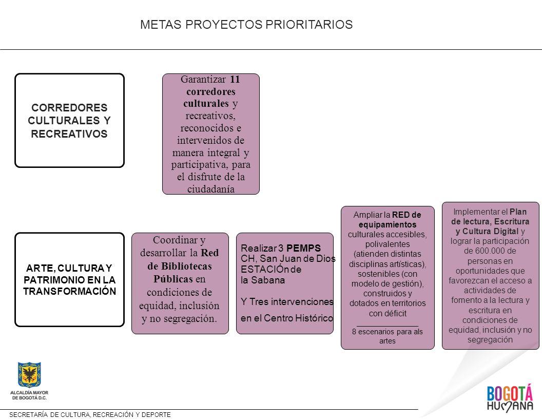 SECRETARÍA DE CULTURA, RECREACIÓN Y DEPORTE Garantizar a /.