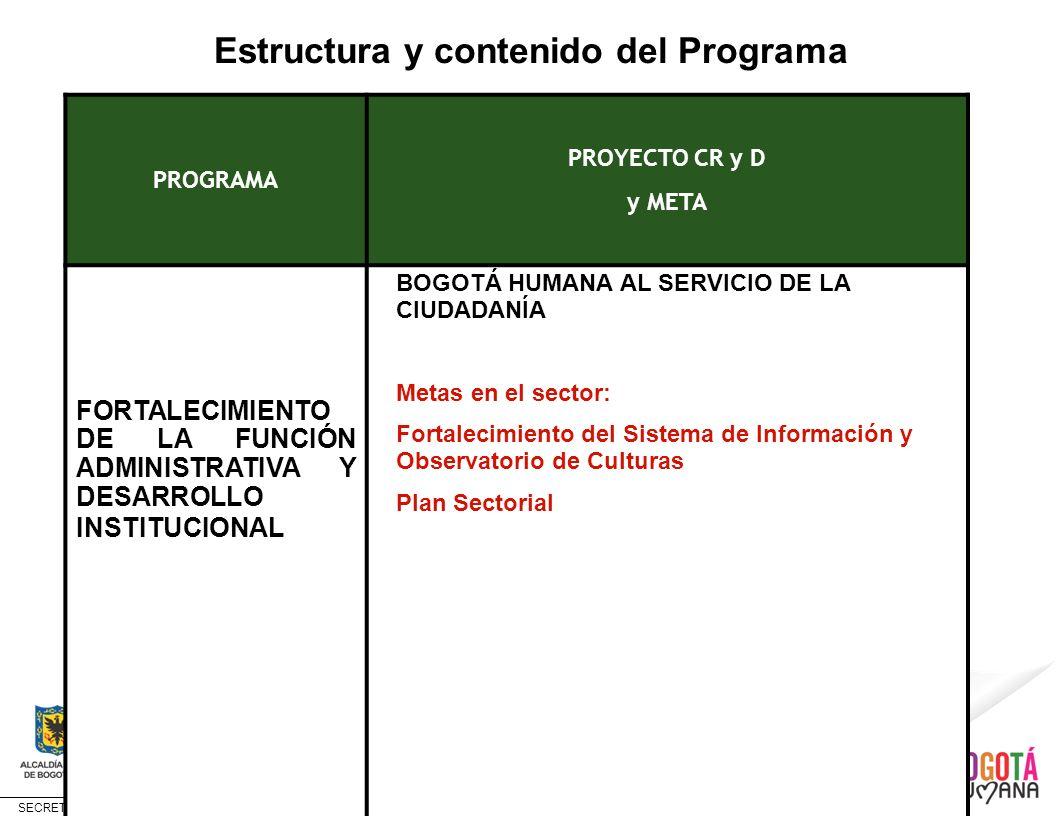 SECRETARÍA DE CULTURA, RECREACIÓN Y DEPORTE Estructura y contenido del Programa PROGRAMA PROYECTO CR y D y META FORTALECIMIENTO DE LA FUNCIÓN ADMINIST