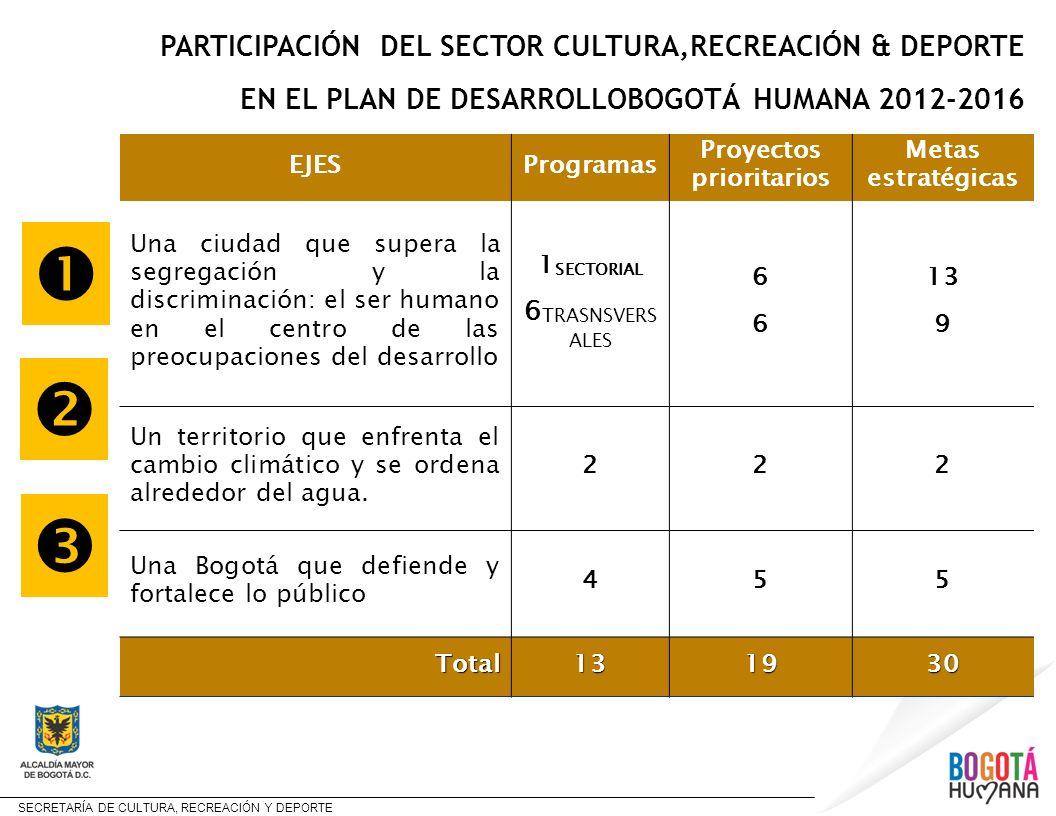 SECRETARÍA DE CULTURA, RECREACIÓN Y DEPORTE PARTICIPACIÓN DEL SECTOR CULTURA,RECREACIÓN & DEPORTE EN EL PLAN DE DESARROLLOBOGOTÁ HUMANA 2012-2016 EJES