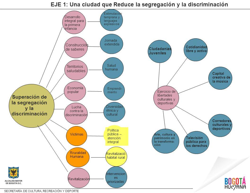 SECRETARÍA DE CULTURA, RECREACIÓN Y DEPORTE Superación de la segregación y la discriminación Desarrollo integral para la primera infancia Construcción