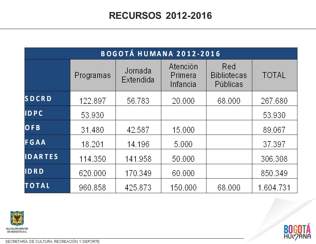 SECRETARÍA DE CULTURA, RECREACIÓN Y DEPORTE RECURSOS 2012-2016