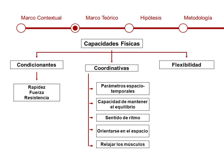 Marco ContextualMarco TeóricoHipótesisMetodología Capacidades Físicas Condicionantes Coordinativas Flexibilidad Rapidez Fuerza Resistencia Parámetros