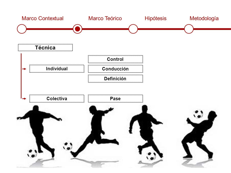 Marco ContextualMarco TeóricoHipótesisMetodología Técnica Individual Colectiva Control Conducción Definición Pase
