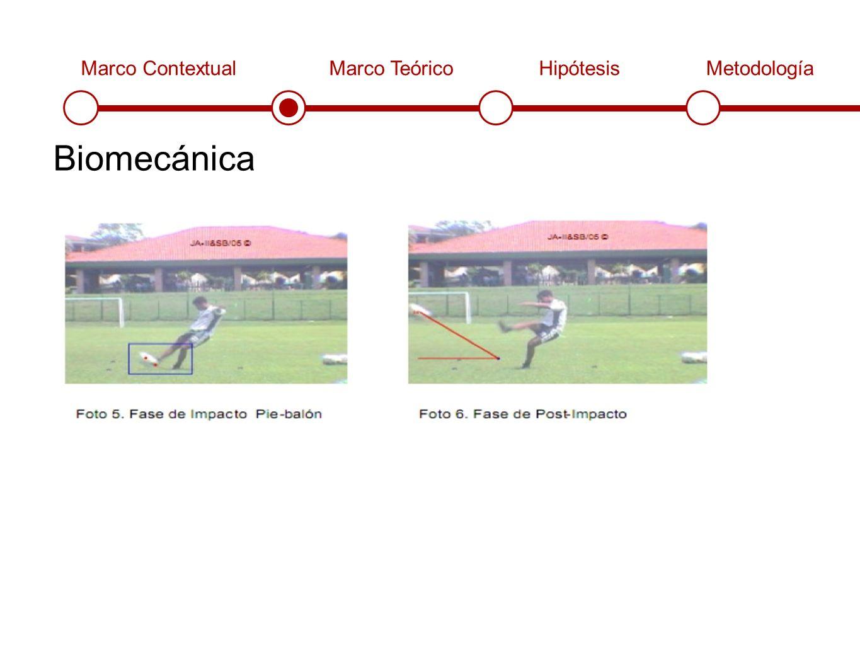 Marco ContextualMarco TeóricoHipótesisMetodología Biomecánica