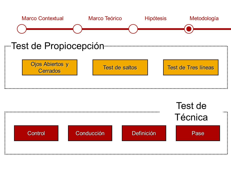 Marco ContextualMarco TeóricoHipótesisMetodología Test de Propiocepción Ojos Abiertos y Cerrados Test de saltos Test de Tres líneas Test de Técnica ControlConducciónDefiniciónPase