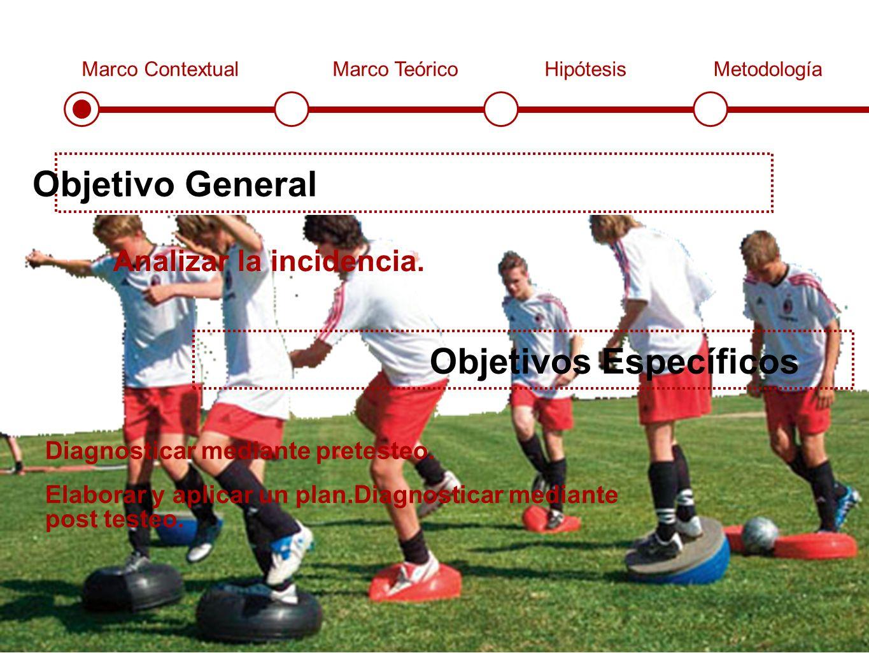 Marco ContextualMarco TeóricoHipótesisMetodología Objetivo General Analizar la incidencia.