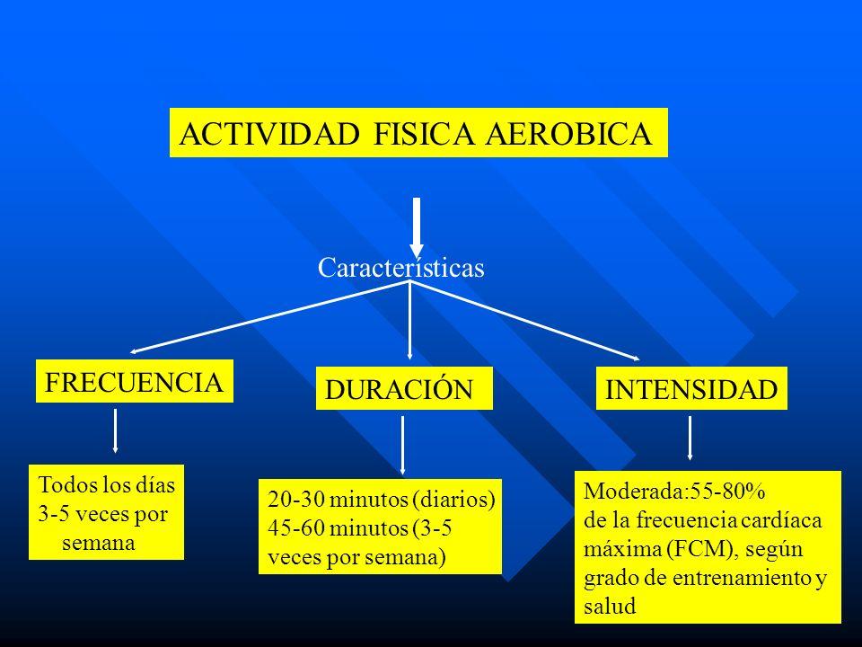 ACTIVIDAD FISICA AEROBICA Características FRECUENCIA Todos los días 3-5 veces por semana DURACIÓN 20-30 minutos (diarios) 45-60 minutos (3-5 veces por