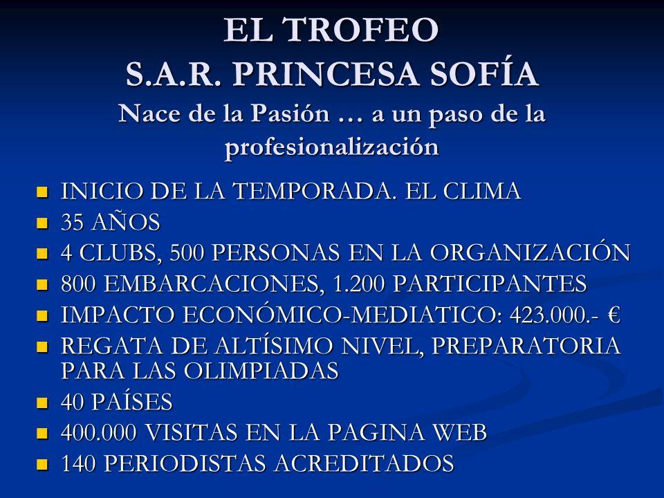 EL TROFEO S.A.R. PRINCESA SOFÍA Nace de la Pasión … a un paso de la profesionalización INICIO DE LA TEMPORADA. EL CLIMA INICIO DE LA TEMPORADA. EL CLI