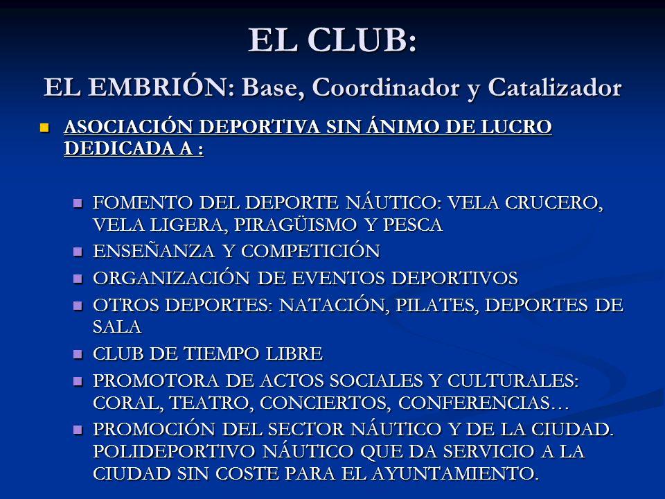 2.400 SOCIOS 2.400 SOCIOS ATRAQUE PARA 945 EMBARCACIONES ATRAQUE PARA 945 EMBARCACIONES EDIFICIO SOCIAL, VARADERO, GASOLINERA, CAPITANÍA, SUPERMERCADO, TIENDAS EFECTOS NÁUTICOS, GIMNASIO, DOS PISCINAS, UNA CUBIERTA, BIBLIOTECA, DOS RESTAURANTES, ETC EDIFICIO SOCIAL, VARADERO, GASOLINERA, CAPITANÍA, SUPERMERCADO, TIENDAS EFECTOS NÁUTICOS, GIMNASIO, DOS PISCINAS, UNA CUBIERTA, BIBLIOTECA, DOS RESTAURANTES, ETC 51 EMPLEADOS (Organigrama) 51 EMPLEADOS (Organigrama) COMPAÑÍAS CHARTER COMPAÑÍAS CHARTER 14 EMBARCACIONES DE TRABAJO 14 EMBARCACIONES DE TRABAJO INVIERTE MÁS DE UN MILLÓN DE EUROS EN DEPORTE ANUALMENTE INVIERTE MÁS DE UN MILLÓN DE EUROS EN DEPORTE ANUALMENTE CON 45 PATROCINADORES QUE APOYAN LA GESTIÓN DEL DEPORTE CON 45 PATROCINADORES QUE APOYAN LA GESTIÓN DEL DEPORTE