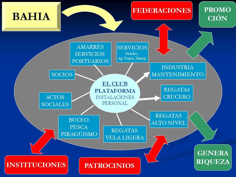 BAHIA INSTITUCIONES EL CLUB PLATAFORMA INSTALACIONES PERSONAL AMARRES SERVICIOS PORTUARIOS INDUSTRIA MANTENIMIENTO REGATAS CRUCERO REGATAS VELA LIGERA