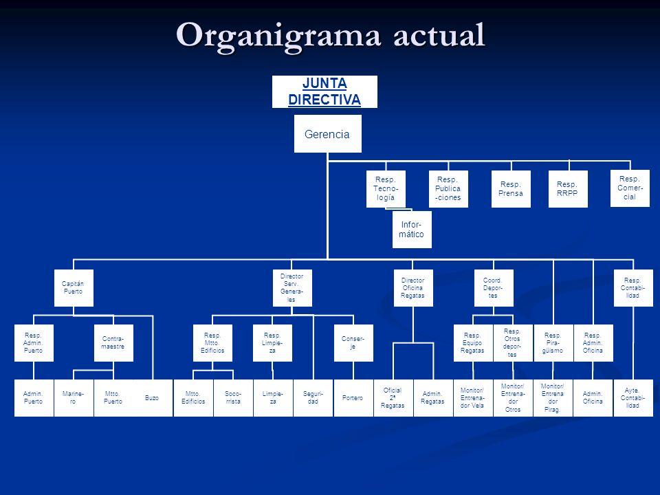 Organigrama actual Gerencia Admin. Puerto Marine- ro Buzo Mtto. Puerto Mtto. Edificios Soco- rrista Limpie- za Seguri- dad Portero Oficial 2ª Regatas