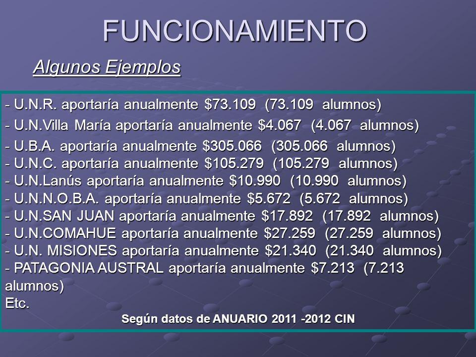 FUNCIONAMIENTO - U.N.R.