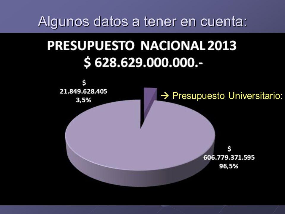 Algunos datos a tener en cuenta: Presupuesto Universitario: Presupuesto Universitario: