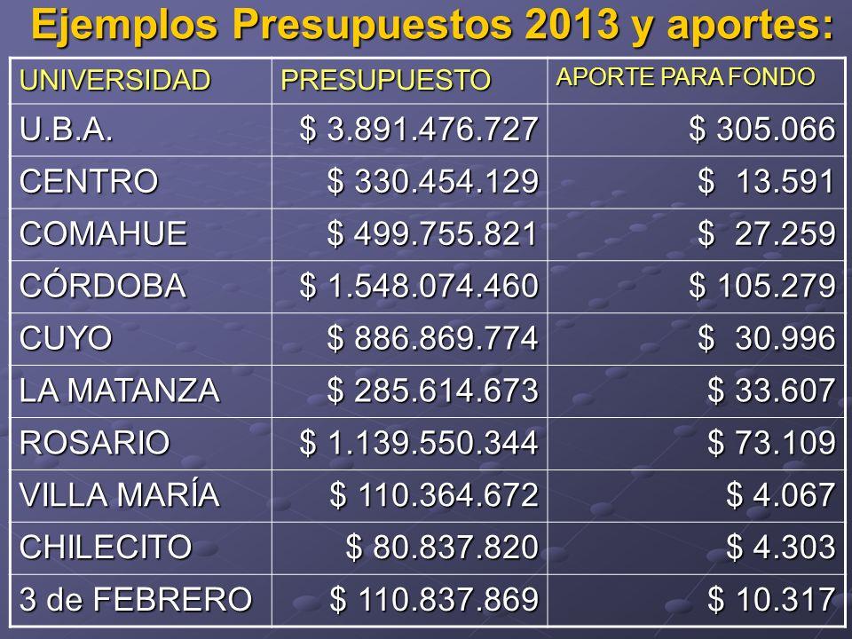 Ejemplos Presupuestos 2013 y aportes: UNIVERSIDADPRESUPUESTO APORTE PARA FONDO U.B.A.