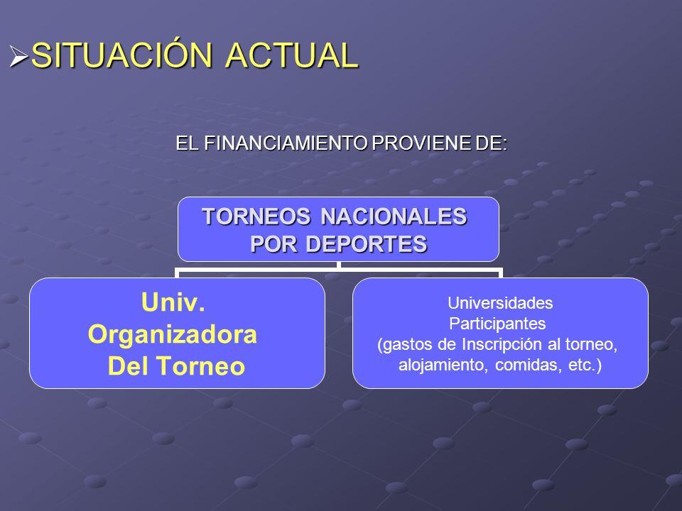 EL FINANCIAMIENTO PROVIENE DE: TORNEOS NACIONALES POR DEPORTES Univ.