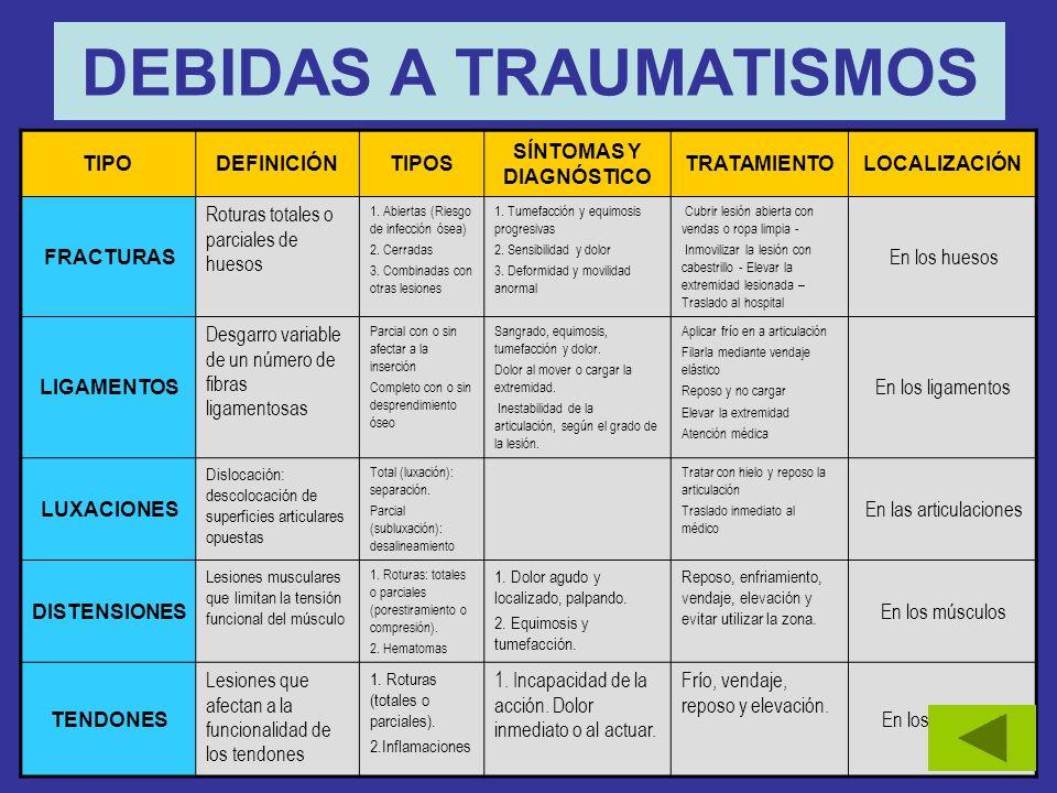 DEBIDAS A TRAUMATISMOS TIPODEFINICIÓNTIPOS SÍNTOMAS Y DIAGNÓSTICO TRATAMIENTOLOCALIZACIÓN FRACTURAS Roturas totales o parciales de huesos 1.