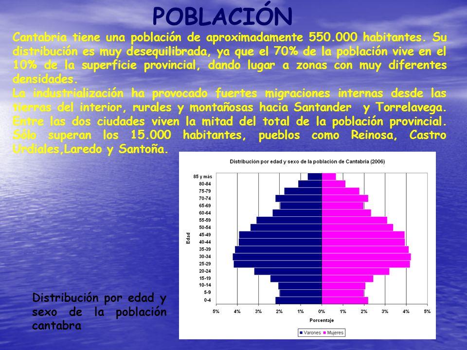 POBLACIÓN Cantabria tiene una población de aproximadamente 550.000 habitantes. Su distribución es muy desequilibrada, ya que el 70% de la población vi