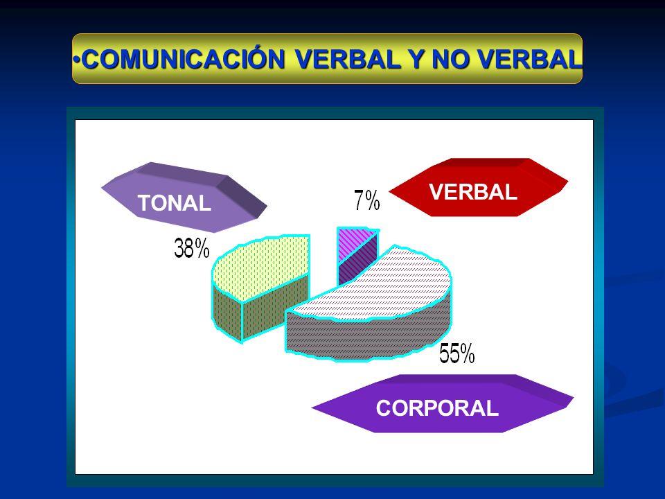 Y Generación de Rapport (Empatía) Especialmente al comunicarnos en forma individual con otros en relaciones uno a uno