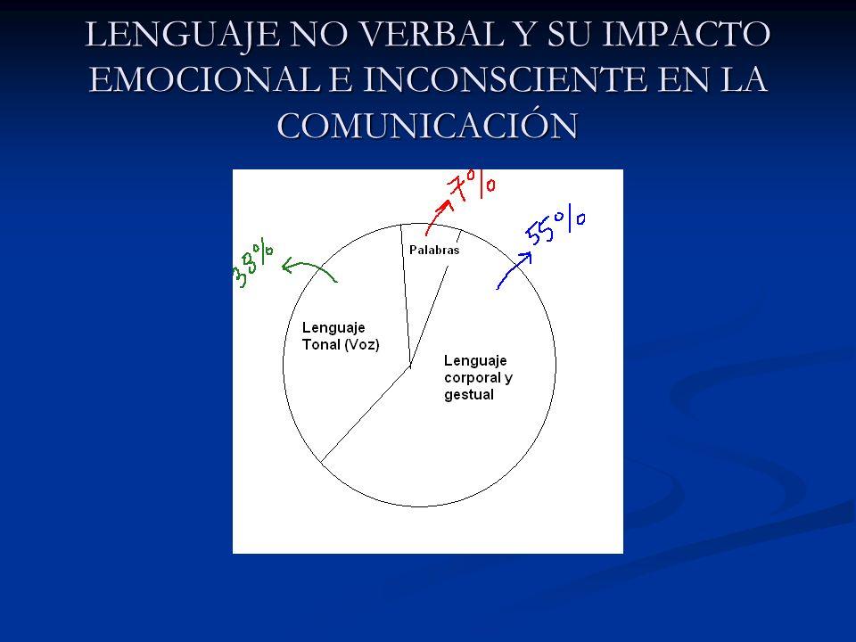 COMUNICACIÓNCOMUNICACIÓN VERBAL Y NO VERBAL VERBAL CORPORAL TONAL