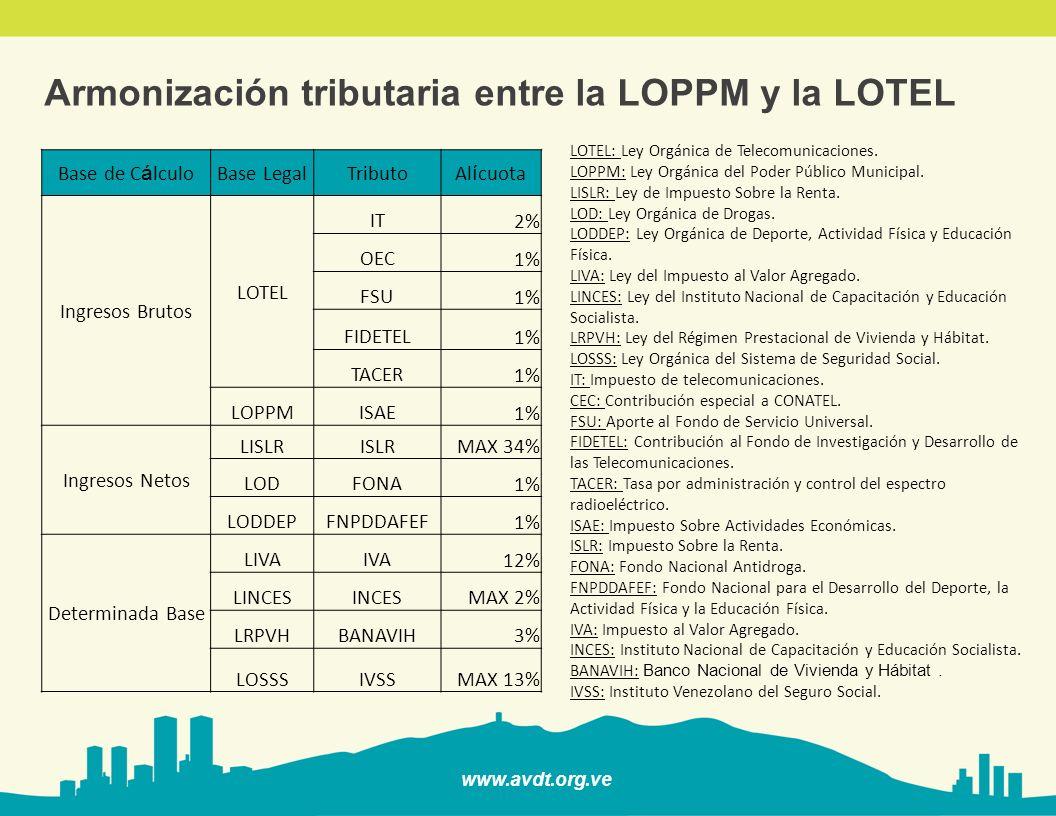 www.avdt.org.ve Armonización tributaria entre la LOPPM y la LOTEL Base de C á lculoBase LegalTributoAl í cuota Ingresos Brutos LOTEL IT 2% OEC 1% FSU