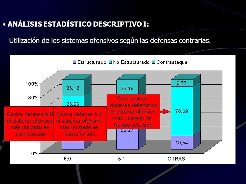 ANÁLISIS ESTADÍSTICO DESCRIPTIVO I: Eficacia de los sistemas ofensivos según las defensas contrarias.