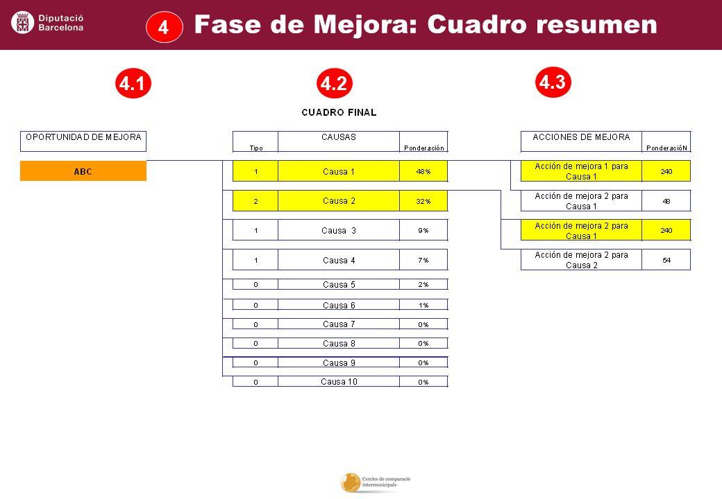 4.1 4.3 4.2 Fase de Mejora: Cuadro resumen 4