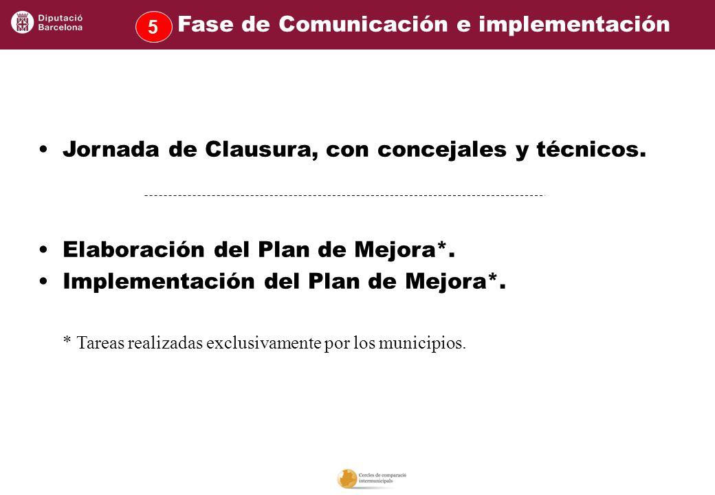 Jornada de Clausura, con concejales y técnicos. Elaboración del Plan de Mejora*. Implementación del Plan de Mejora*. * Tareas realizadas exclusivament