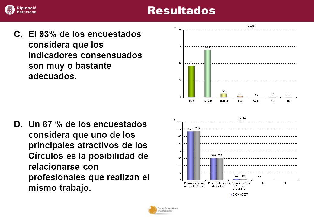 C.El 93% de los encuestados considera que los indicadores consensuados son muy o bastante adecuados. D.Un 67 % de los encuestados considera que uno de
