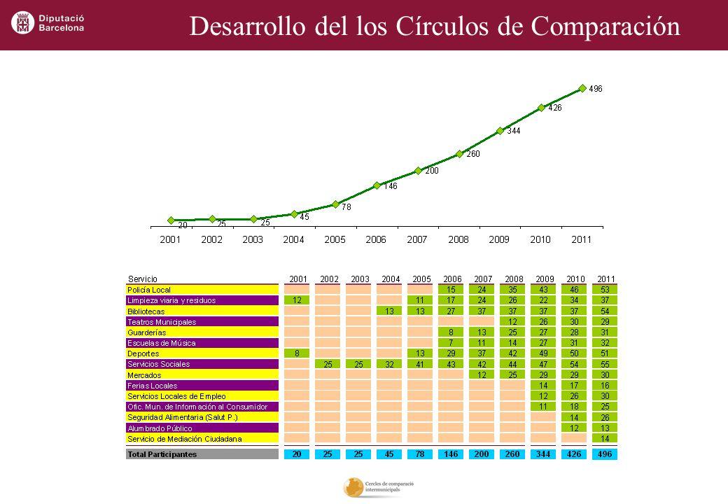 Adaptabilidad e Innovación Círculos de comparación intermunicipais Galicia Adaptabilidad Participación de una masa crítica de municipios.