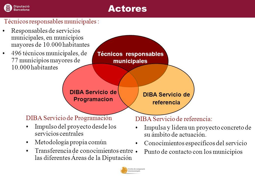 Responsables de servicios municipales, en municipios mayores de 10.000 habitantes 496 técnicos municipales, de 77 municipios mayores de 10.000 habitan