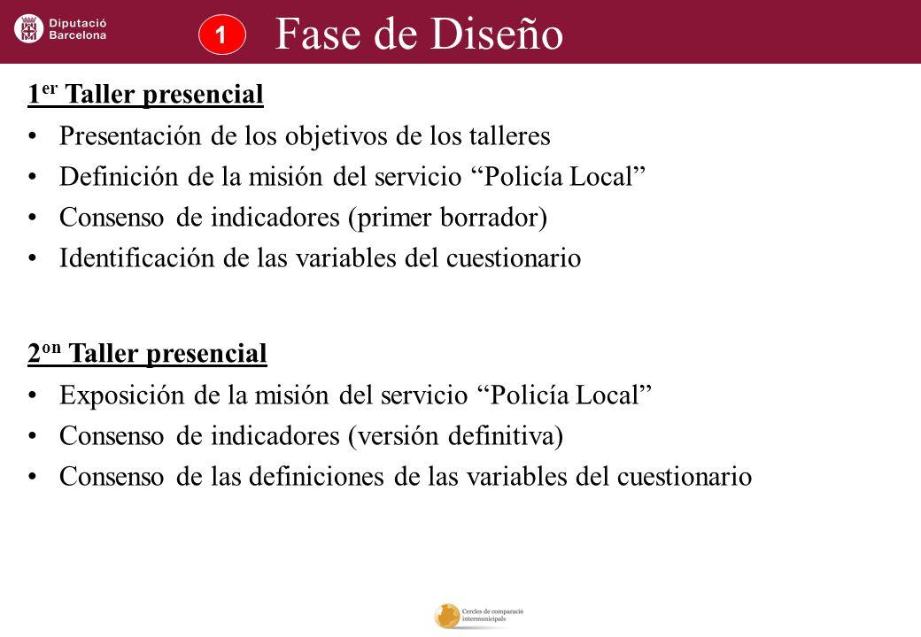 1 Fase de Diseño Presentación de los objetivos de los talleres Definición de la misión del servicio Policía Local Consenso de indicadores (primer borr