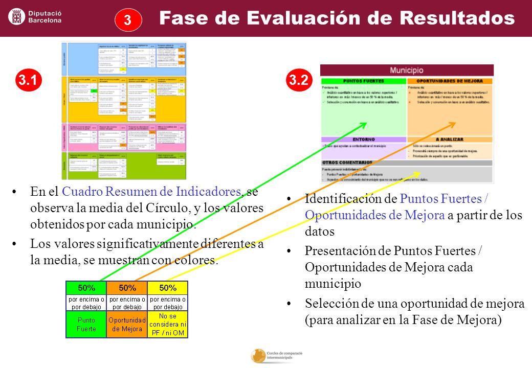 3 3.13.2 En el Cuadro Resumen de Indicadores, se observa la media del Círculo, y los valores obtenidos por cada municipio. Los valores significativame