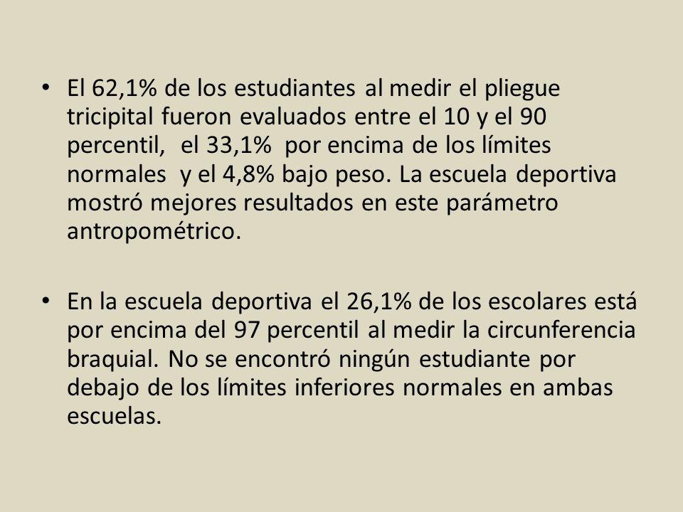 El 62,1% de los estudiantes al medir el pliegue tricipital fueron evaluados entre el 10 y el 90 percentil, el 33,1% por encima de los límites normales