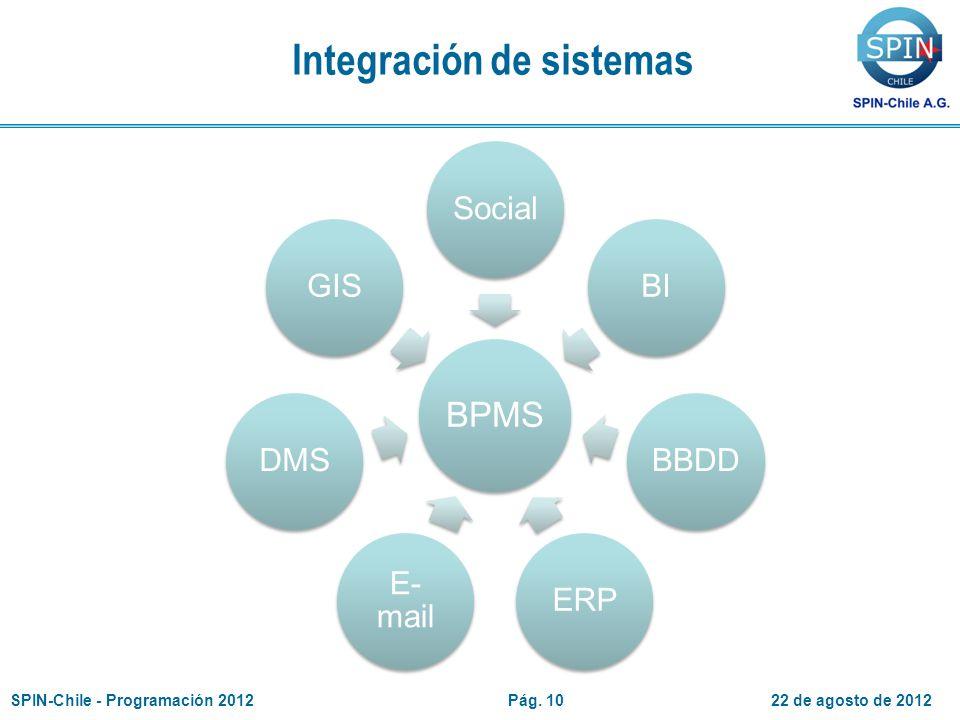 Integración de sistemas BPMS SocialBIBBDDERP E- mail DMSGIS 22 de agosto de 2012SPIN-Chile - Programación 2012Pág.