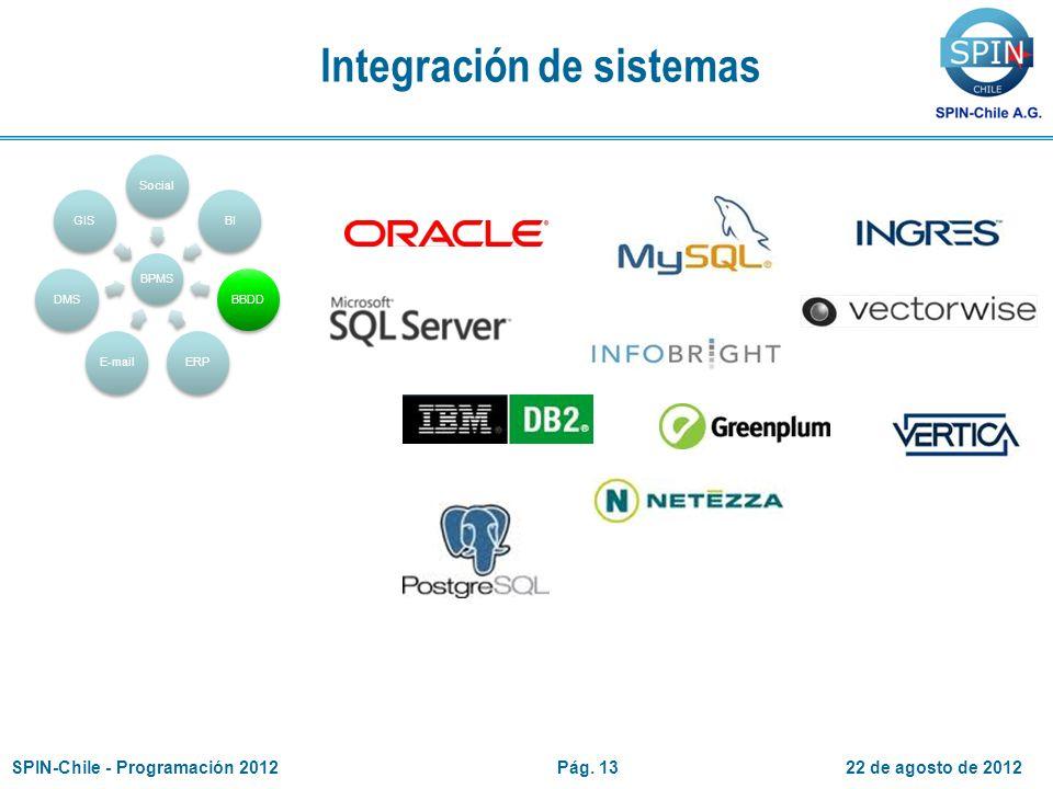 Integración de sistemas BPMS SocialBIBBDDERPE-mailDMSGIS 22 de agosto de 2012SPIN-Chile - Programación 2012Pág.