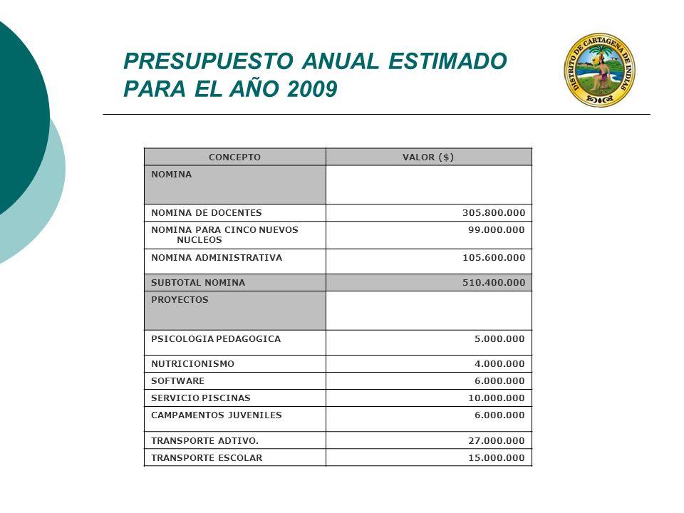 PRESUPUESTO ANUAL ESTIMADO PARA EL AÑO 2009 CONCEPTOVALOR ($) NOMINA NOMINA DE DOCENTES305.800.000 NOMINA PARA CINCO NUEVOS NUCLEOS 99.000.000 NOMINA