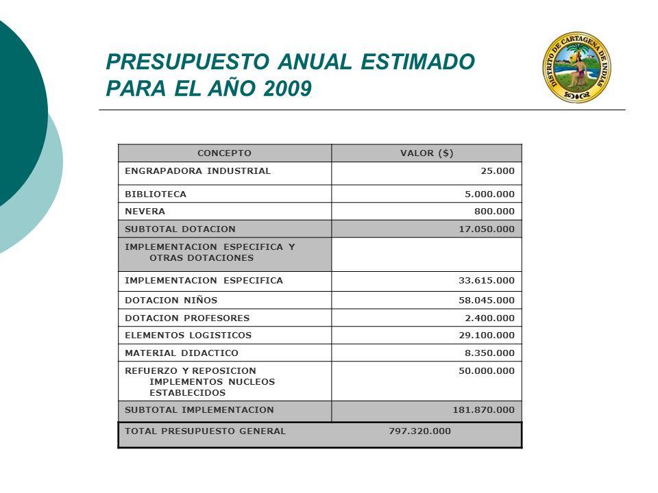 CONCEPTOVALOR ($) ENGRAPADORA INDUSTRIAL25.000 BIBLIOTECA5.000.000 NEVERA800.000 SUBTOTAL DOTACION17.050.000 IMPLEMENTACION ESPECIFICA Y OTRAS DOTACIO