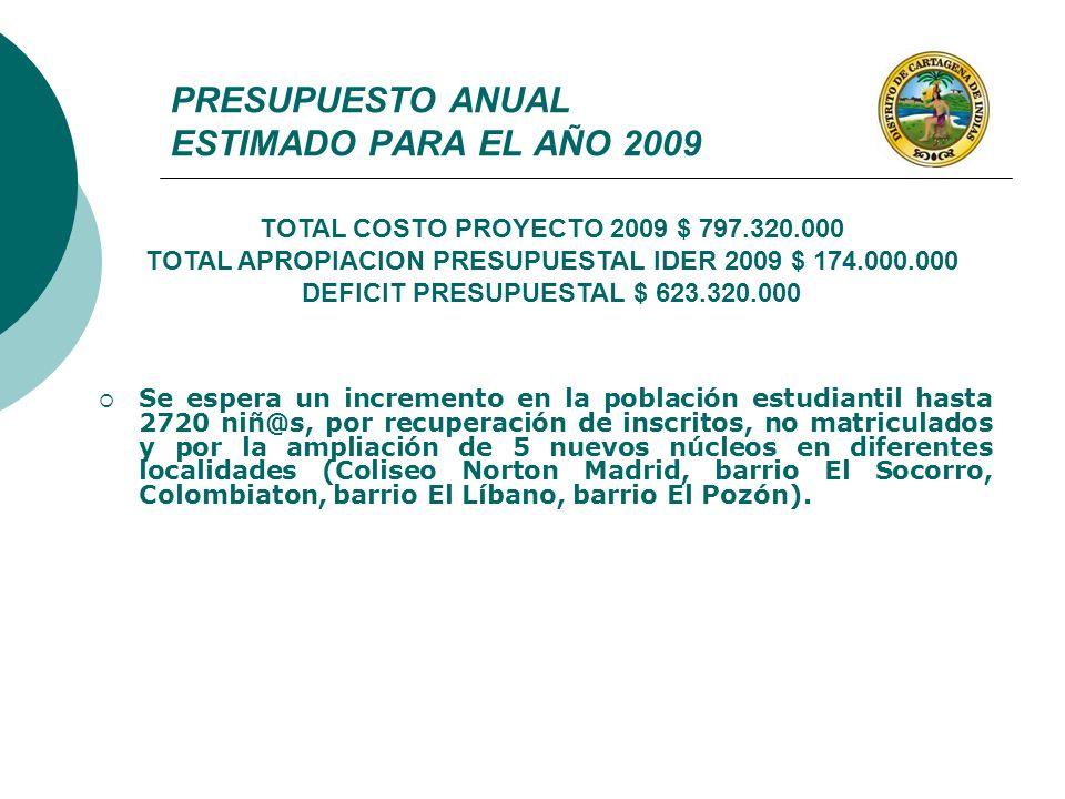PRESUPUESTO ANUAL ESTIMADO PARA EL AÑO 2009 Se espera un incremento en la población estudiantil hasta 2720 niñ@s, por recuperación de inscritos, no ma