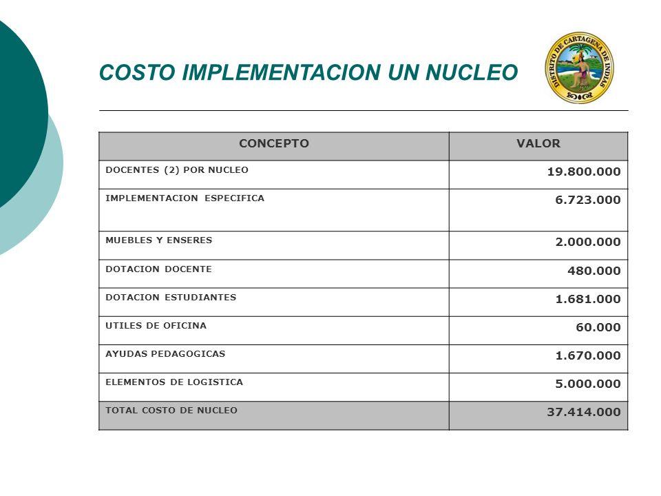 CONCEPTOVALOR DOCENTES (2) POR NUCLEO 19.800.000 IMPLEMENTACION ESPECIFICA 6.723.000 MUEBLES Y ENSERES 2.000.000 DOTACION DOCENTE 480.000 DOTACION EST