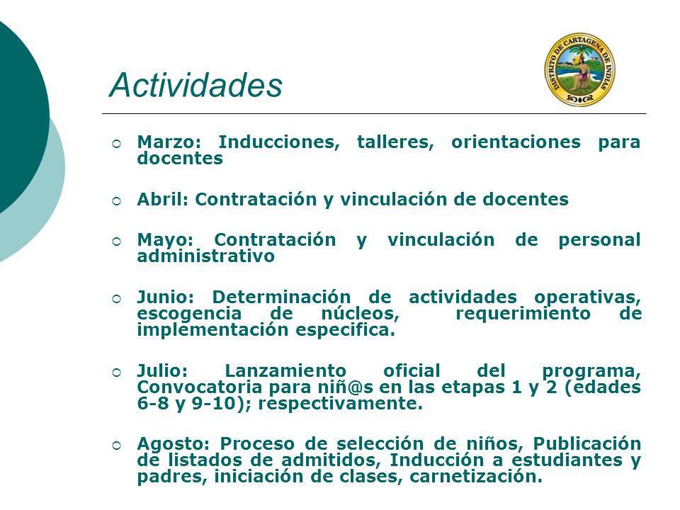 Actividades Marzo: Inducciones, talleres, orientaciones para docentes Abril: Contratación y vinculación de docentes Mayo: Contratación y vinculación d