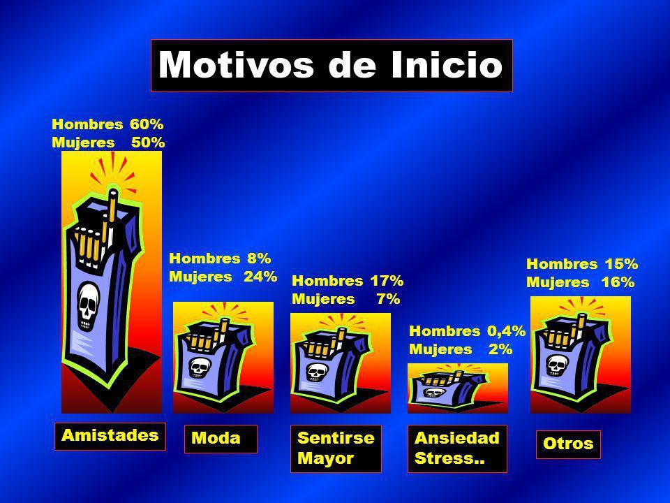 Motivos de Inicio Amistades Hombres 60% Mujeres 50% ModaSentirse Mayor Ansiedad Stress..