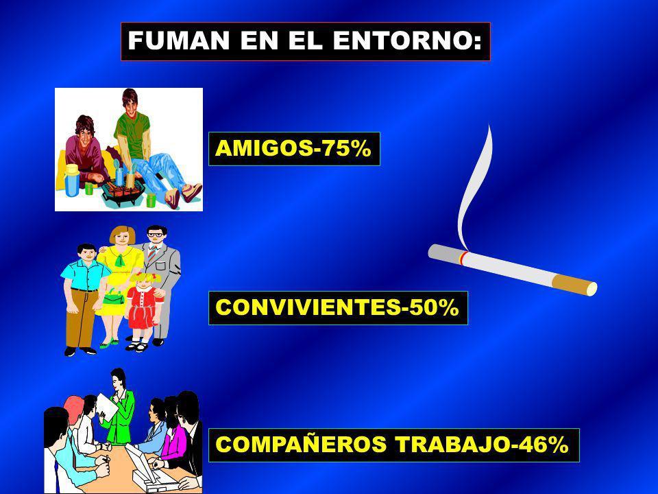 FUMAN EN EL ENTORNO: AMIGOS-75% CONVIVIENTES-50% COMPAÑEROS TRABAJO-46%