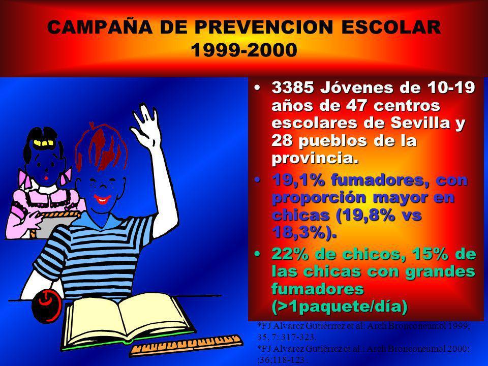 CAMPAÑA DE PREVENCION ESCOLAR 1999-2000 3385 Jóvenes de 10-19 años de 47 centros escolares de Sevilla y 28 pueblos de la provincia.3385 Jóvenes de 10-19 años de 47 centros escolares de Sevilla y 28 pueblos de la provincia.