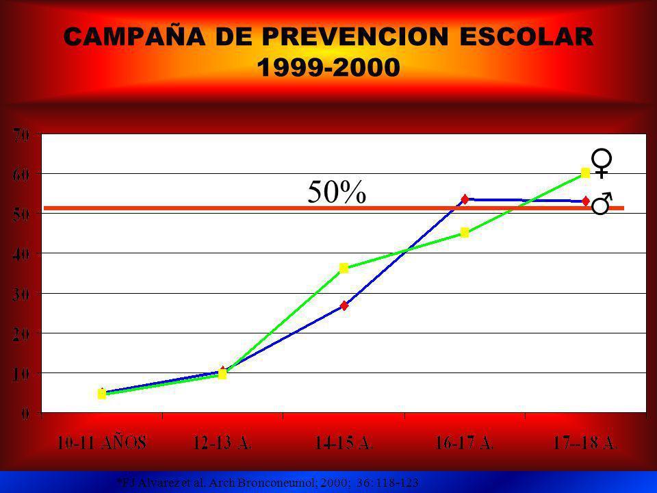 CAMPAÑA DE PREVENCION ESCOLAR 1999-2000 50% *FJ Alvarez et al. Arch Bronconeumol; 2000; 36: 118-123